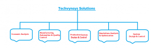 Techvynsys solutions/Quality Policy